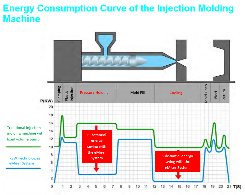 Energy Consumption Curve of the Injection Molding Machine